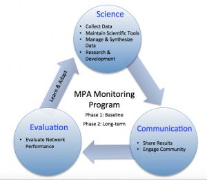 Monitoring program figure